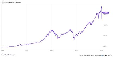 Stock Market since 1980