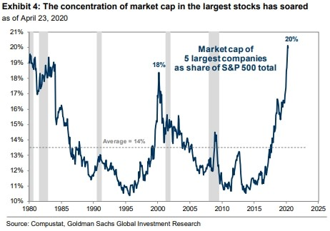 top companies stock
